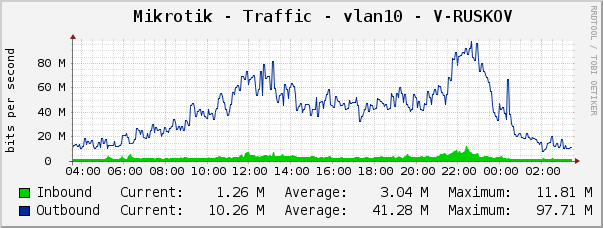 server-eth0 Traffic Graph